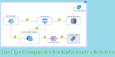 DevOps Companies for Kubernetes Services