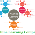 Top 10 Best Machine Learning Companies